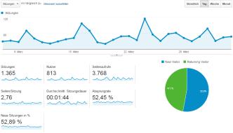 Webstatistik: Analytics-Daten Zeitraum 30 Tage (6.3.-4.4.2016)
